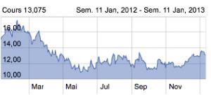 Pour quelle raison ArcelorMittal délocalise Florange ? dans Economie capture-decran-2013-01-11-a-19.59.27-300x136