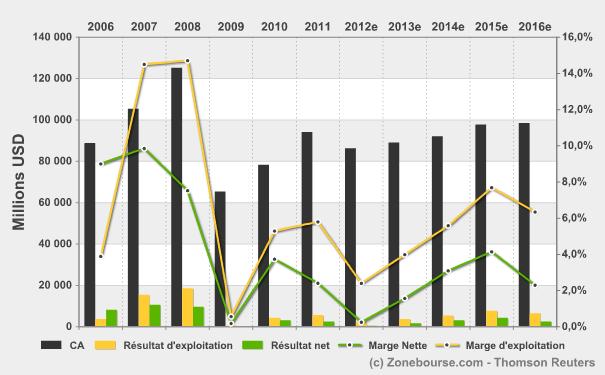 evolution+du+compte+de+resultat Arcelor dans Economie