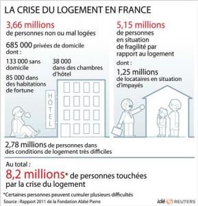2011-02-01t161329z_01_apae710192j00_rtroptp_3_ofrtp-france-logement-rapport-20110201-289x300 crise dans Société