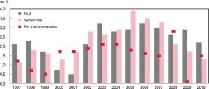Comment lutter contre la crise du logement ? dans Société graphique3-300x129